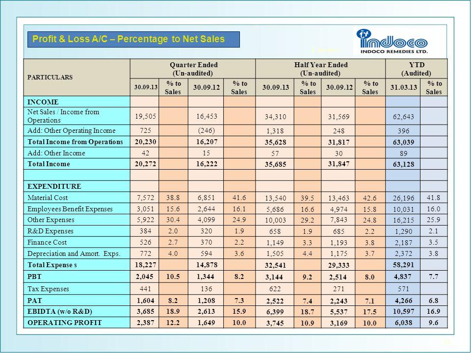 Profit & Loss A/C – Percentage to Net Sales