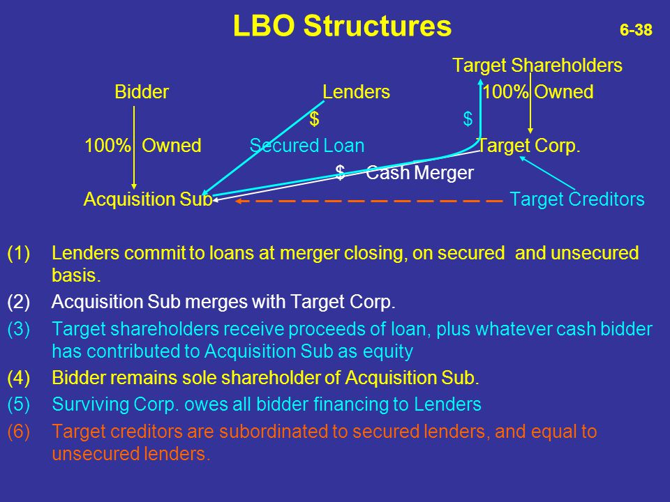 LBO Structures 6-38 Target Shareholders Bidder Lenders 100% Owned $ $
