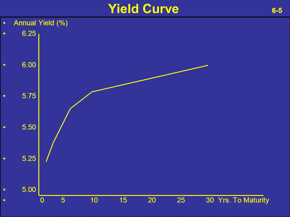Yield Curve 6-5 Annual Yield (%) 6.25 6.00 5.75 5.50 5.25 5.00