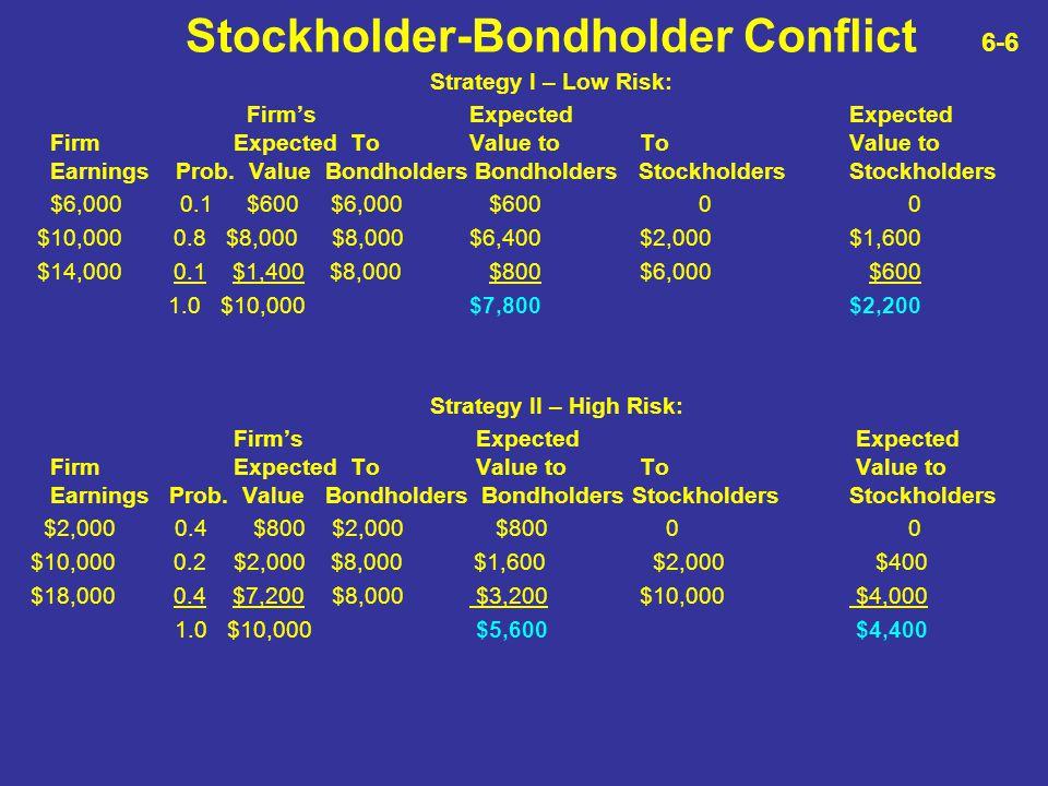 Stockholder-Bondholder Conflict 6-6