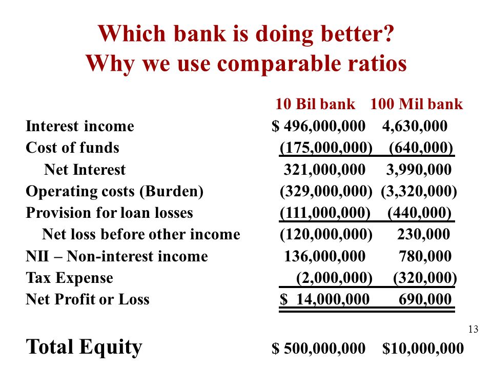 Which bank is doing better Why we use comparable ratios