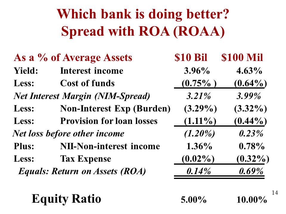 Which bank is doing better Spread with ROA (ROAA)