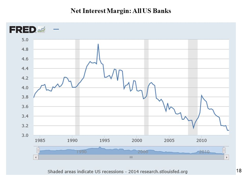 Net Interest Margin: All US Banks
