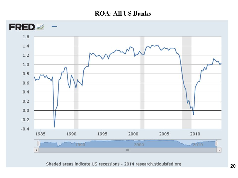 ROA: All US Banks Umpqua Bank
