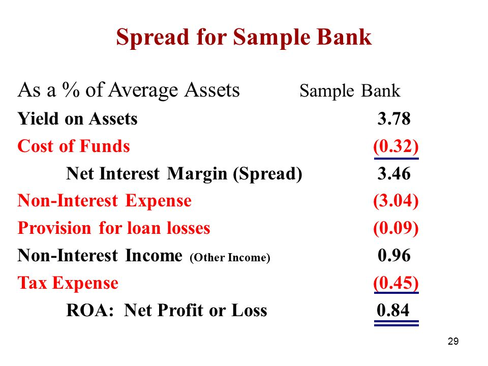 Spread for Sample Bank As a % of Average Assets Sample Bank