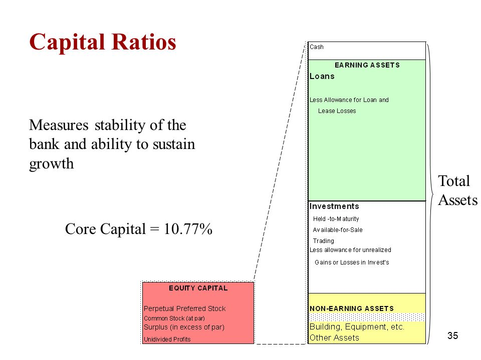 Capital Ratios Measures stability of the bank and ability to sustain growth.