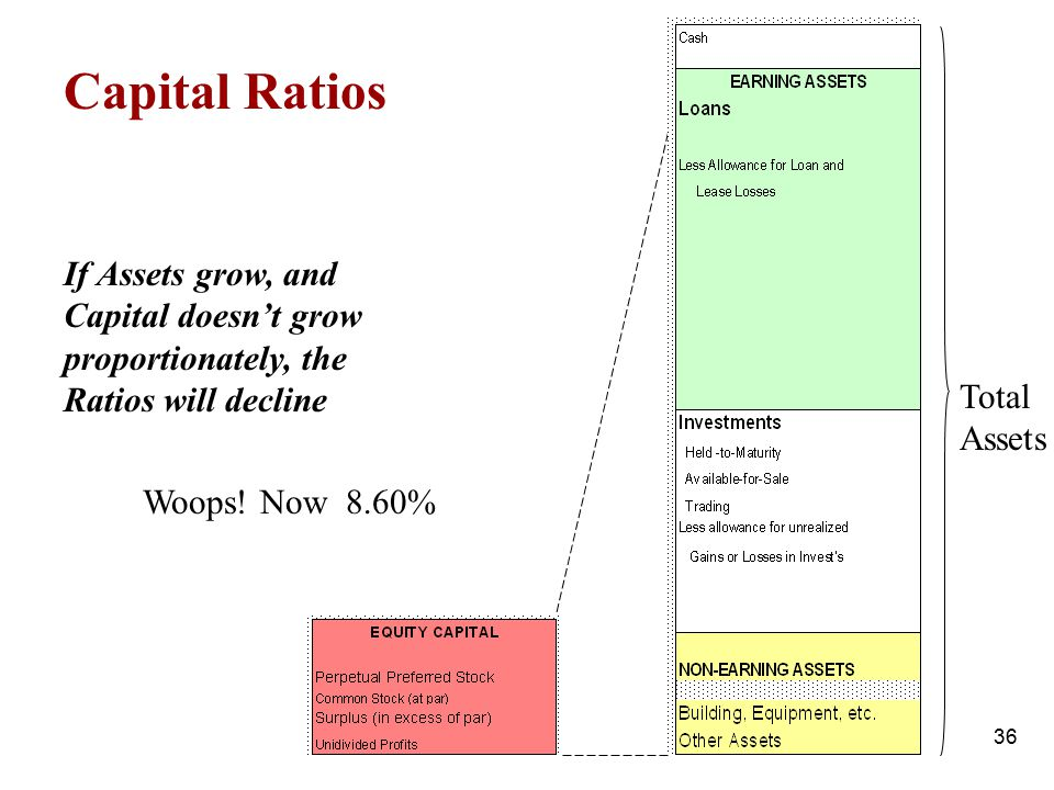 Capital Ratios If Assets grow, and Capital doesn't grow proportionately, the Ratios will decline. Total.