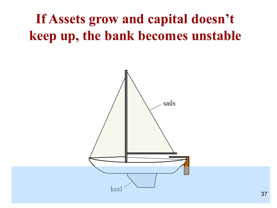If Assets grow and capital doesn't keep up, the bank becomes unstable