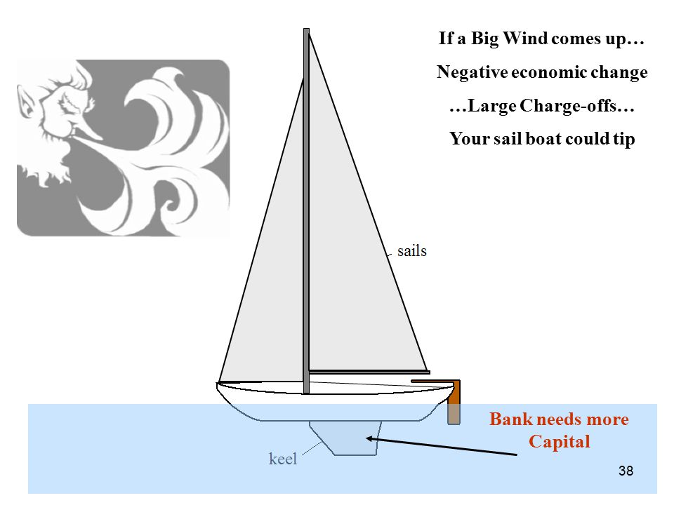 Negative economic change …Large Charge-offs… Your sail boat could tip