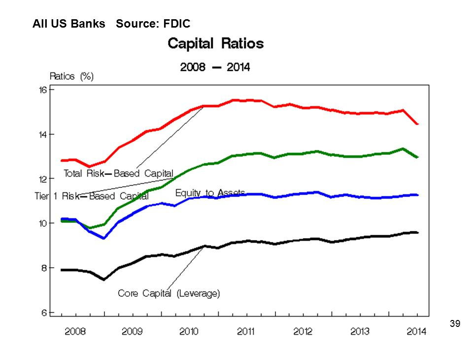All US Banks Source: FDIC