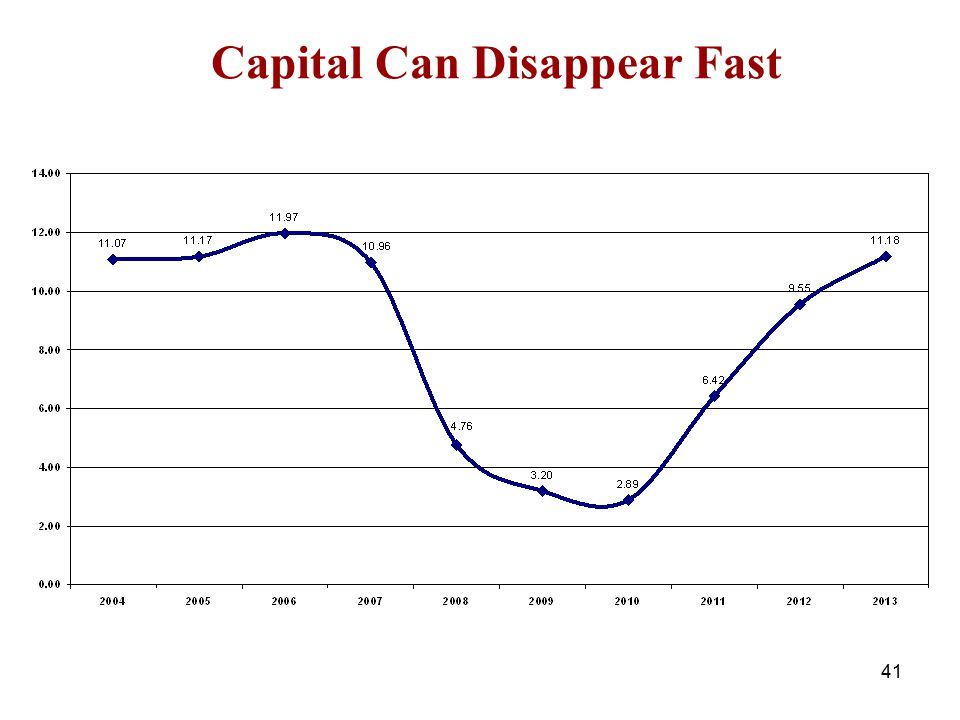 Capital Can Disappear Fast