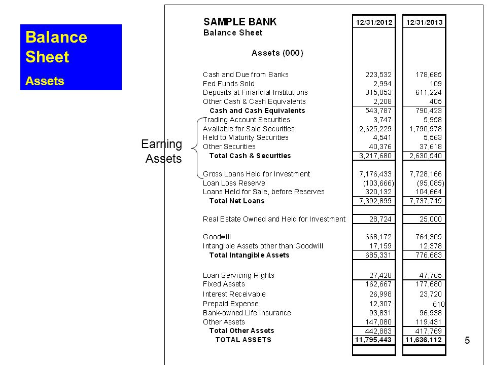 Balance Sheet Assets Earning Assets Umpqua bank