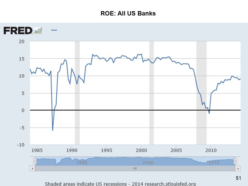 ROE: All US Banks Umpqua Bank 51/69