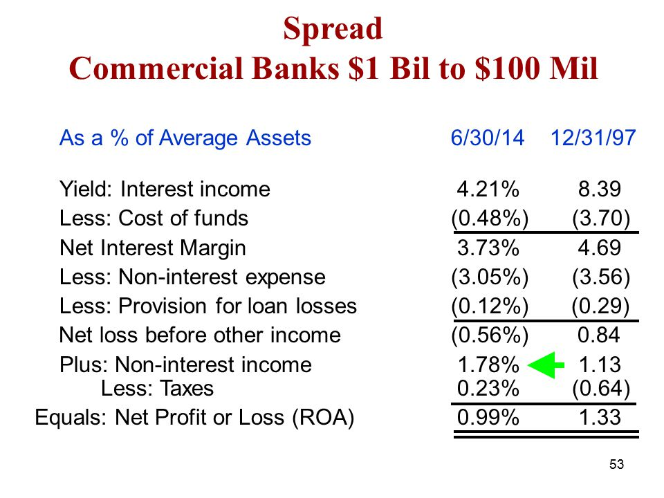 Spread Commercial Banks $1 Bil to $100 Mil