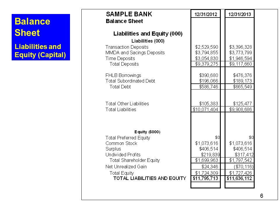 Balance Sheet Liabilities and Equity (Capital) Umpqua Bank