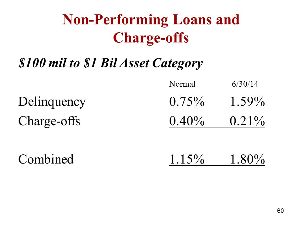 Non-Performing Loans and Charge-offs