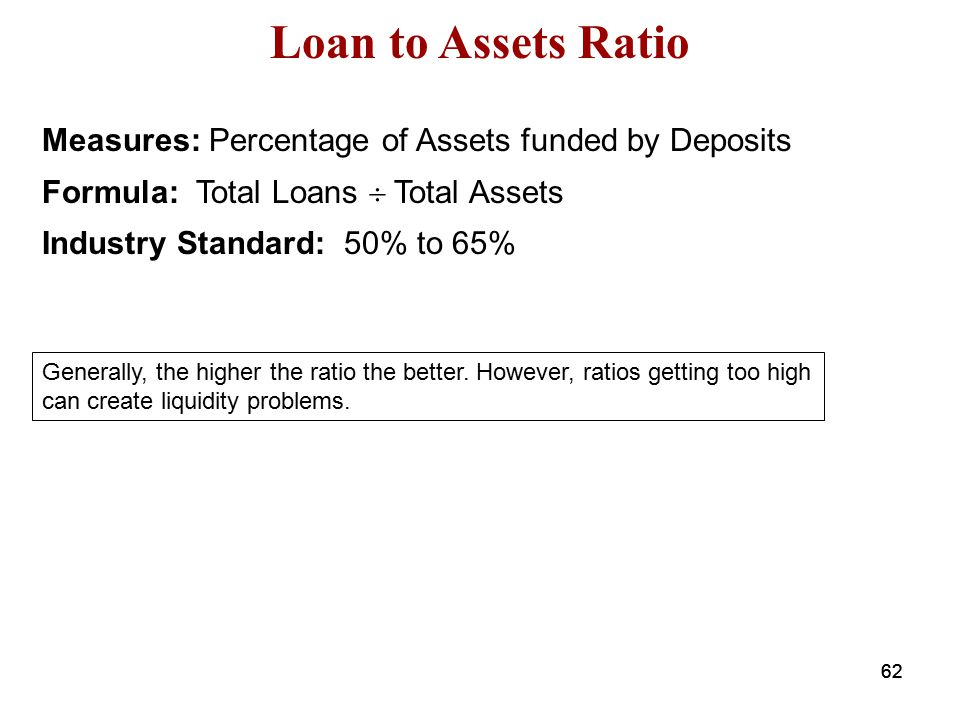 Loan to Assets Ratio Measures: Percentage of Assets funded by Deposits