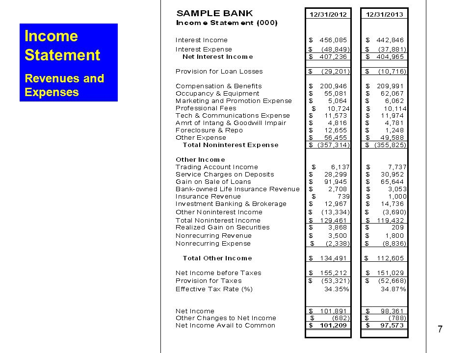 Income Statement Revenues and Expenses Umpqua Bank