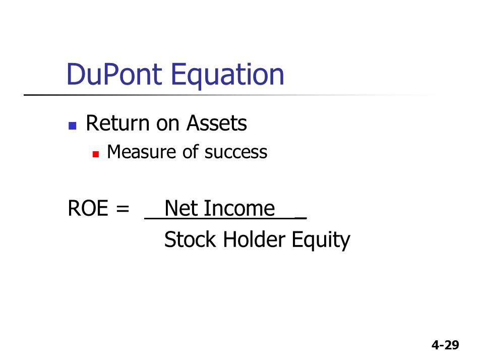 DuPont Equation Return on Assets ROE = Net Income _