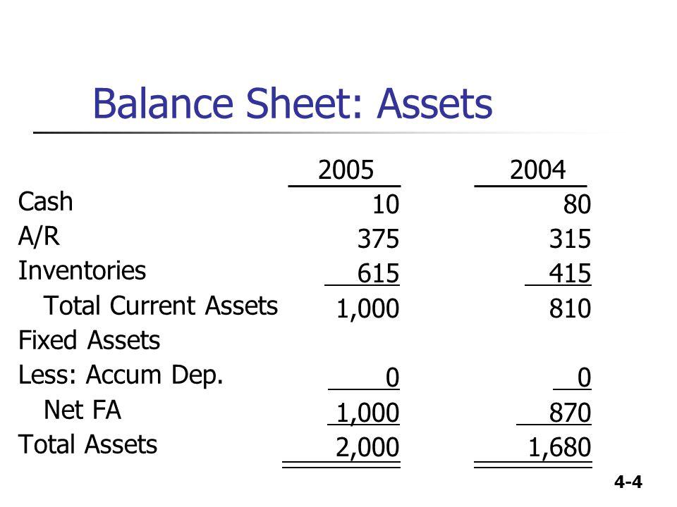Balance Sheet: Assets Cash A/R Inventories Total Current Assets