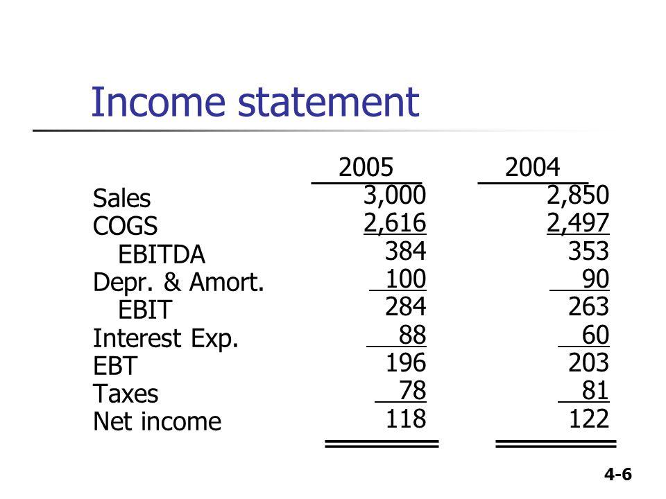 Income statement Sales COGS EBITDA Depr. & Amort. EBIT Interest Exp.