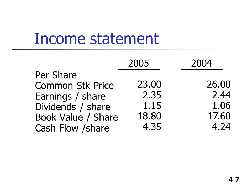 Income statement Per Share Common Stk Price Earnings / share