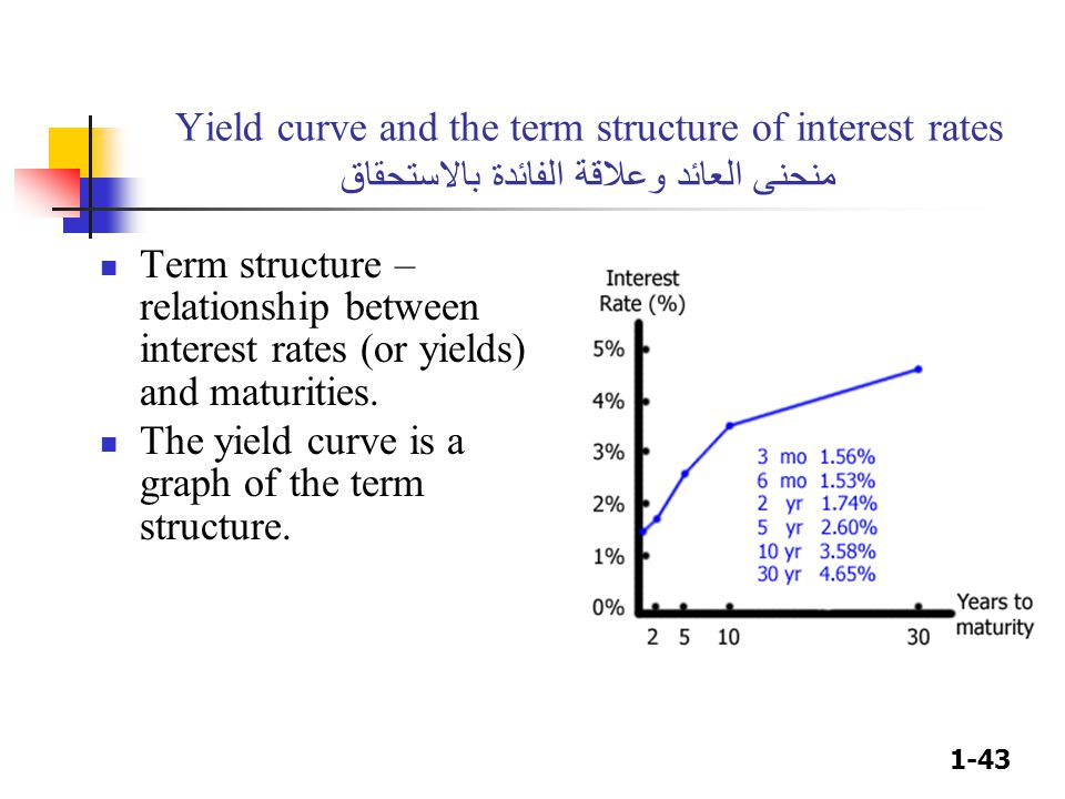 Yield curve and the term structure of interest rates منحنى العائد وعلاقة الفائدة بالاستحقاق