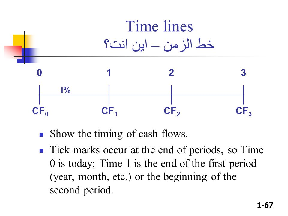 Time lines خط الزمن – اين انت؟