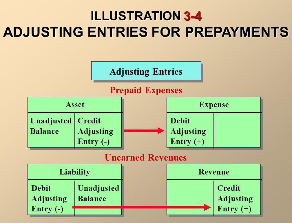 ILLUSTRATION 3-4 ADJUSTING ENTRIES FOR PREPAYMENTS