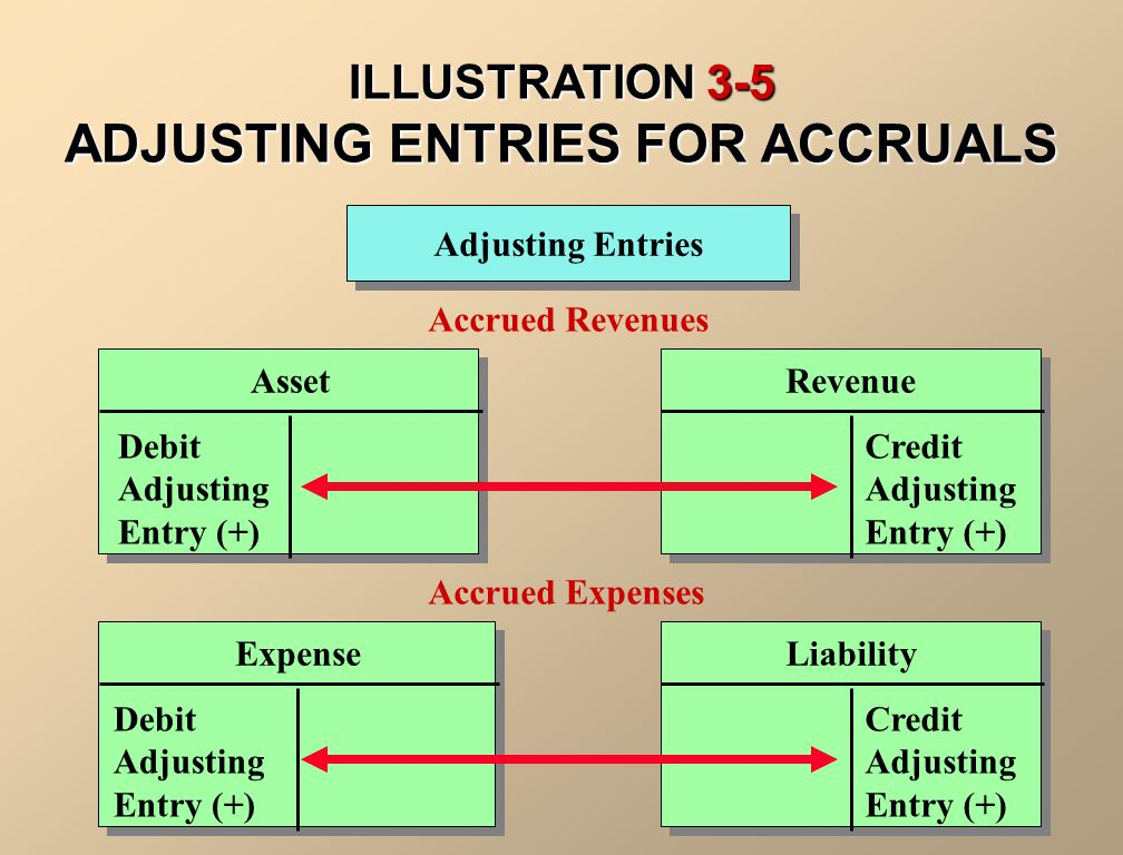 ILLUSTRATION 3-5 ADJUSTING ENTRIES FOR ACCRUALS