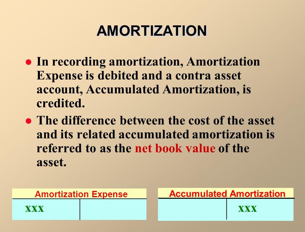 Accumulated Amortization