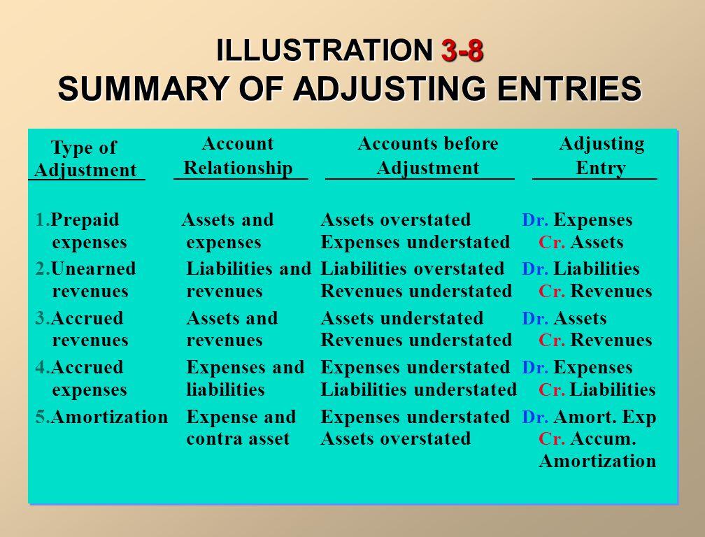 ILLUSTRATION 3-8 SUMMARY OF ADJUSTING ENTRIES