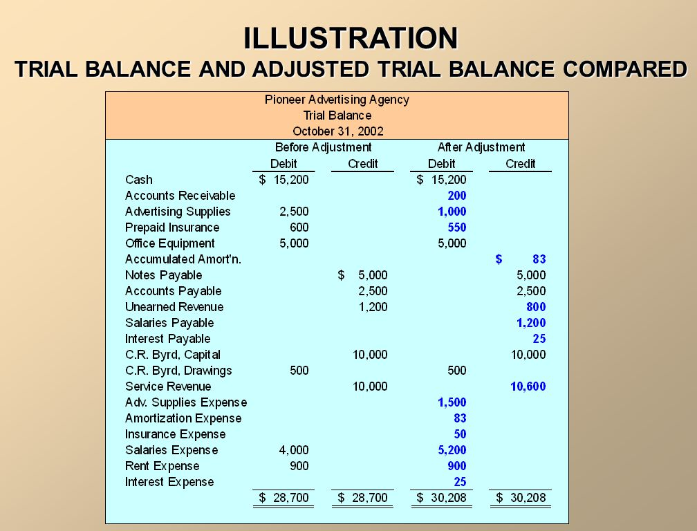 ILLUSTRATION TRIAL BALANCE AND ADJUSTED TRIAL BALANCE COMPARED