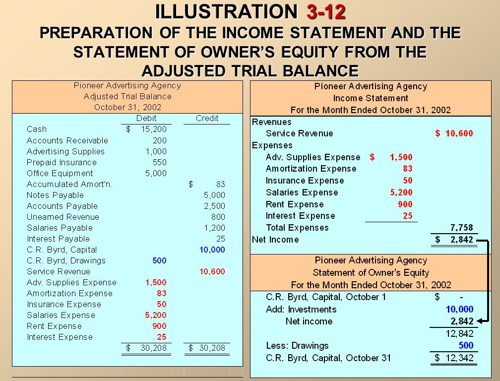 ILLUSTRATION 3-12 PREPARATION OF THE INCOME STATEMENT AND THE STATEMENT OF OWNER'S EQUITY FROM THE ADJUSTED TRIAL BALANCE