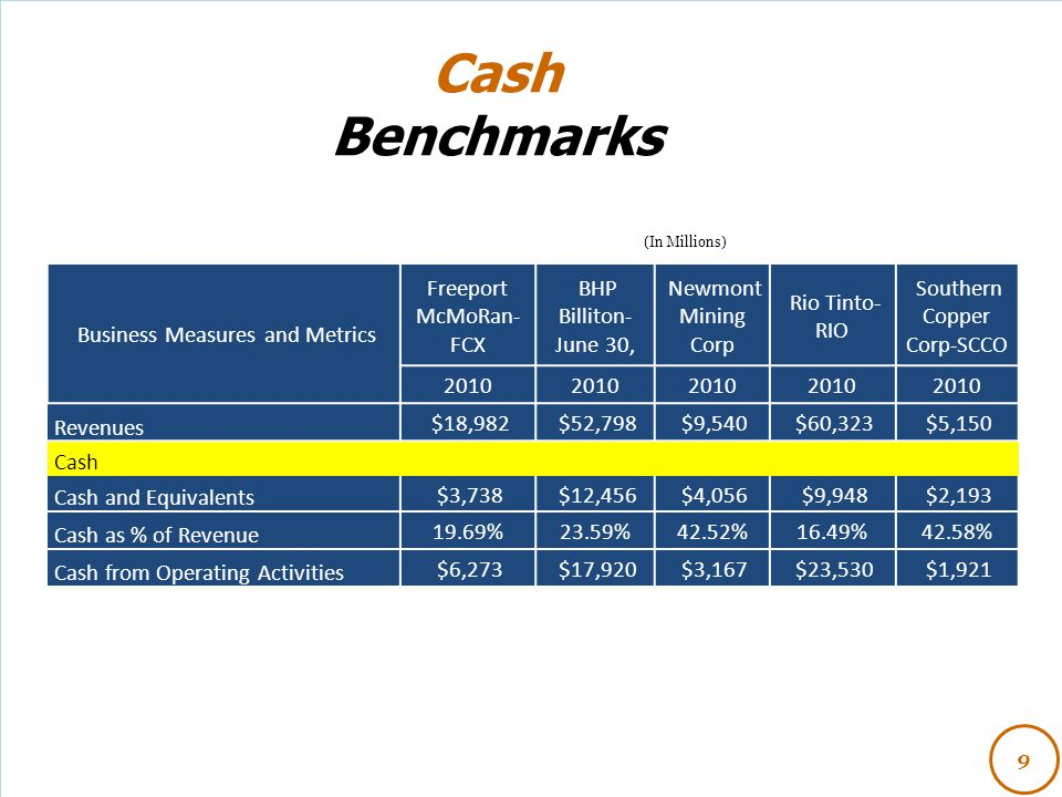 Cash Benchmarks Business Measures and Metrics Freeport McMoRan-FCX
