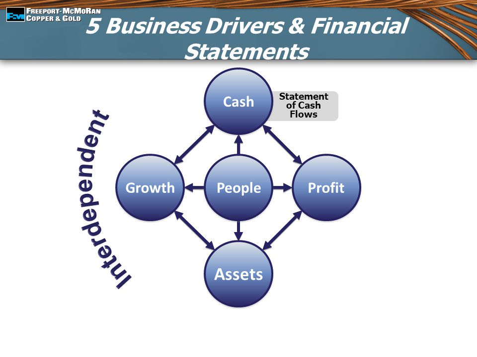 5 Business Drivers & Financial Statements