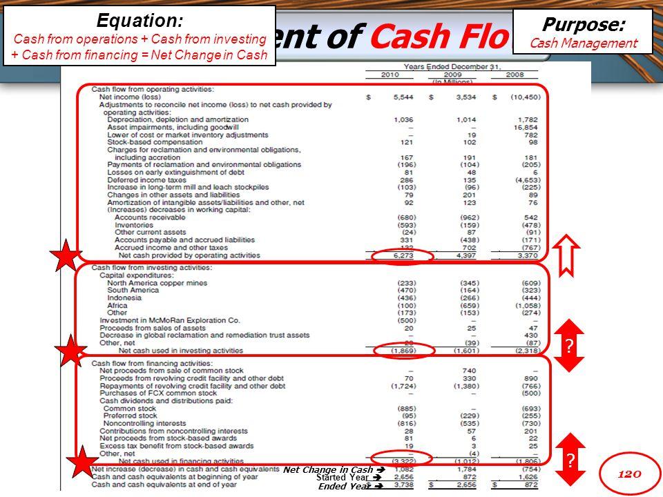 Statement of Cash Flow Equation: Purpose: