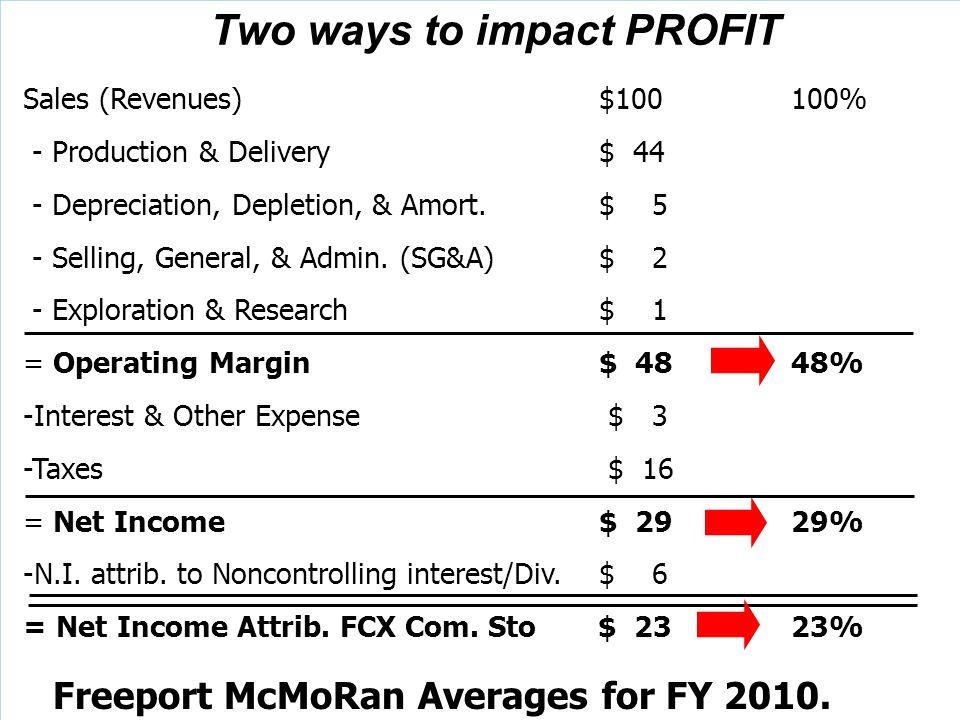 Two ways to impact PROFIT