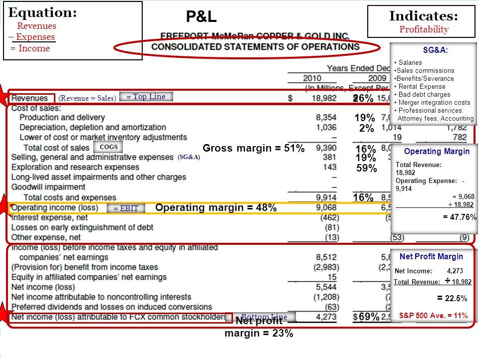 P&L Equation: Indicates: 26% 19% 2% Gross margin = 51% 16% 19% 59% 16%