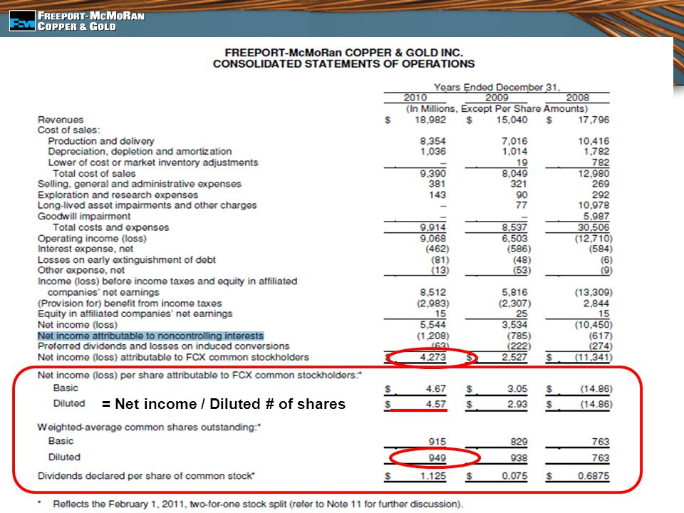 = Net income / Diluted # of shares