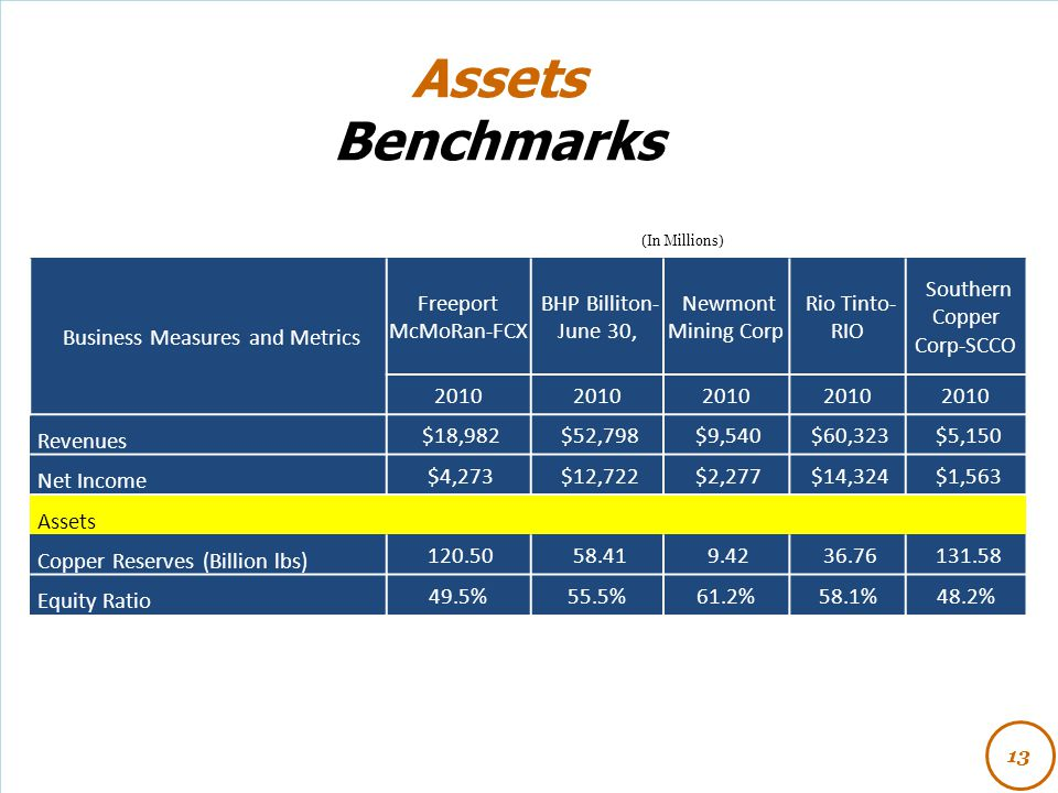 Assets Benchmarks Business Measures and Metrics Freeport McMoRan-FCX