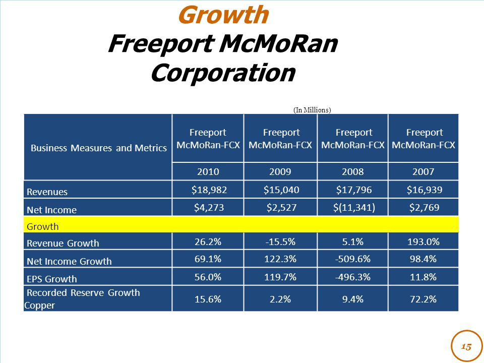 Freeport McMoRan Corporation