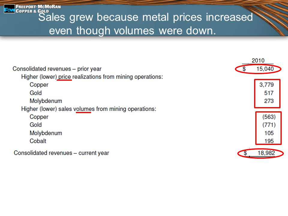 Sales grew because metal prices increased even though volumes were down.