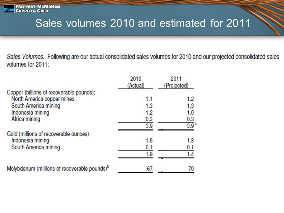 Sales volumes 2010 and estimated for 2011