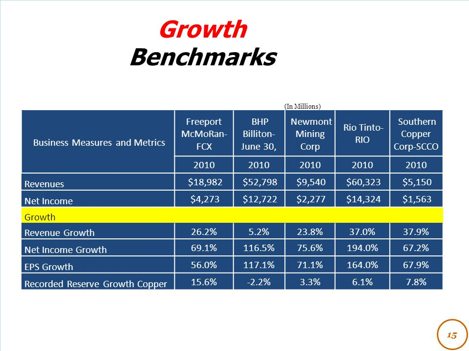 Growth Benchmarks Business Measures and Metrics Freeport McMoRan-FCX