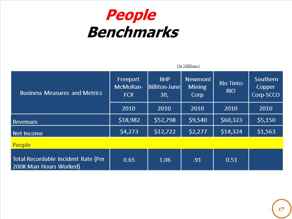 People Benchmarks Business Measures and Metrics Freeport McMoRan-FCX