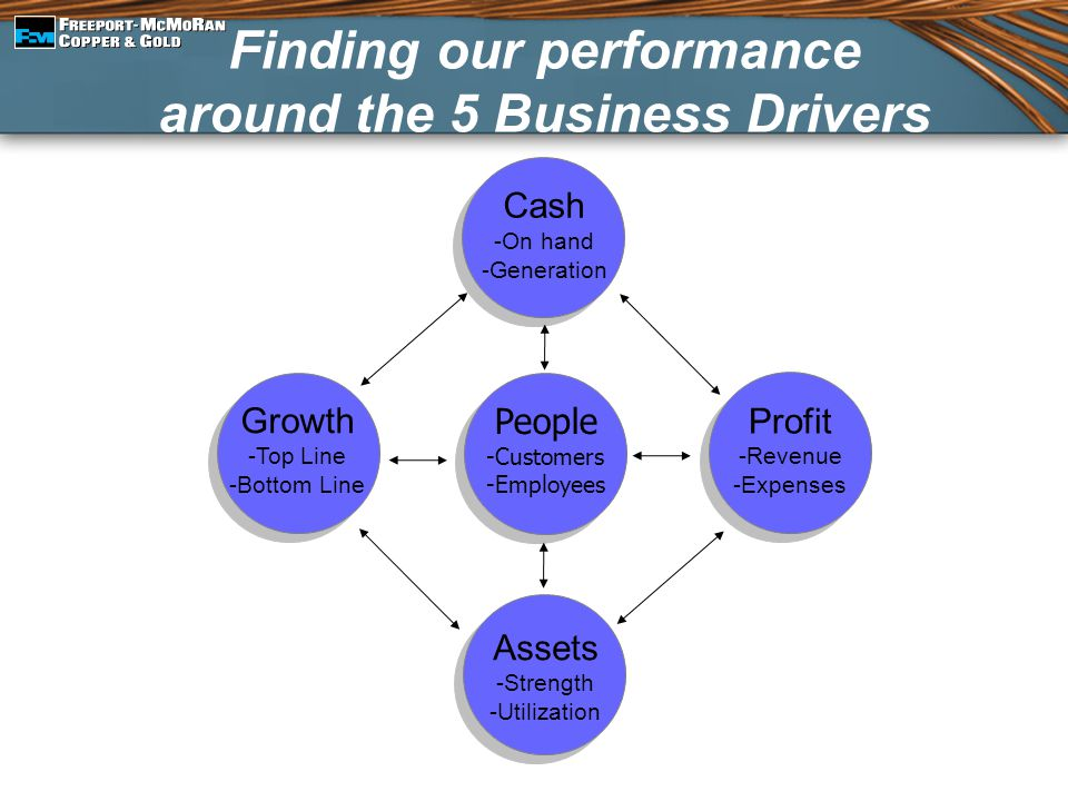 Finding our performance around the 5 Business Drivers