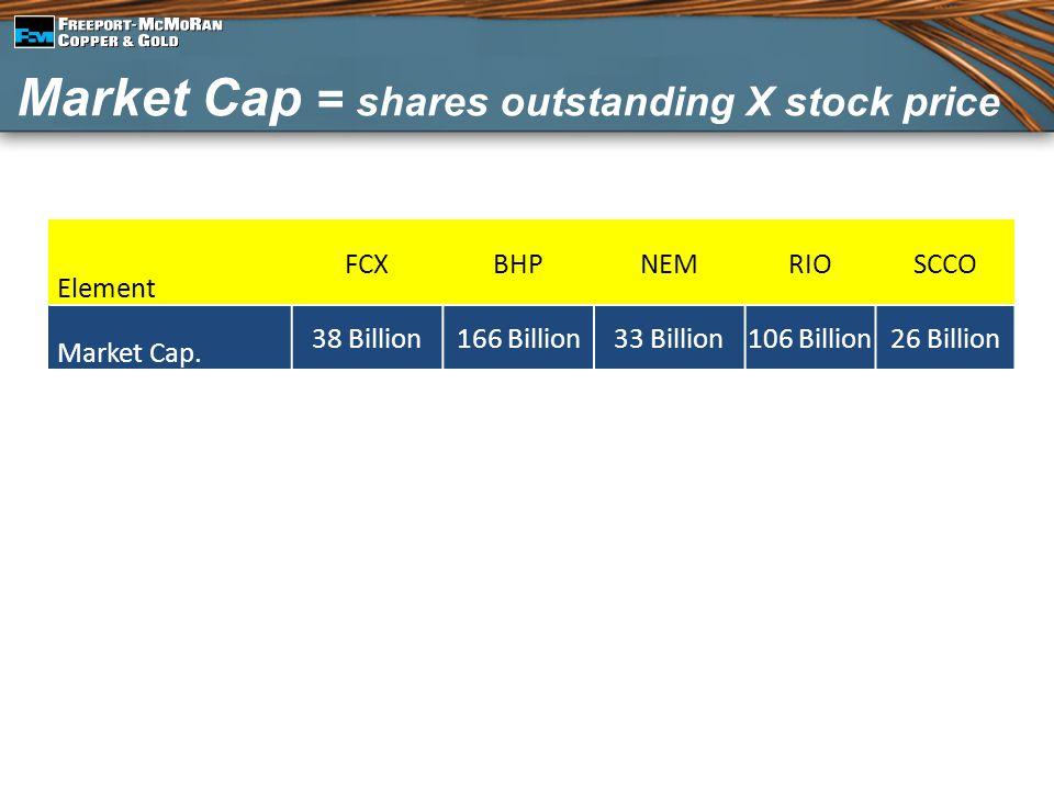 Market Cap = shares outstanding X stock price