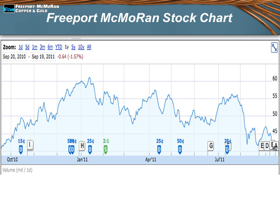 Freeport McMoRan Stock Chart
