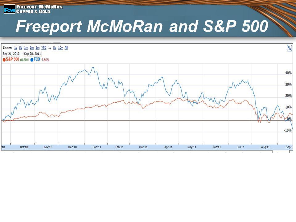 Freeport McMoRan and S&P 500